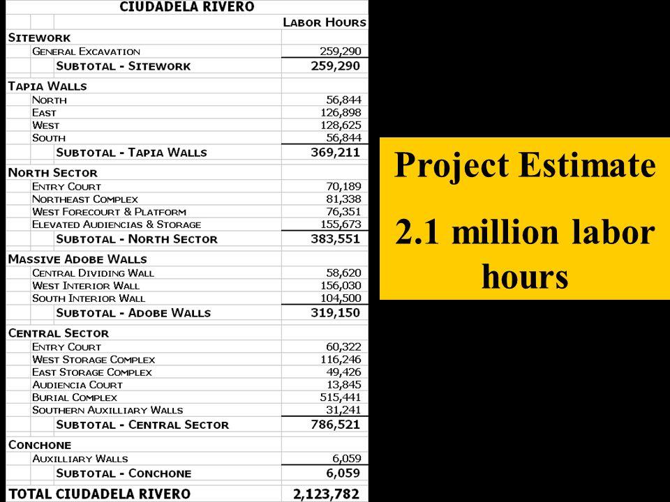 2.1 million labor hours
