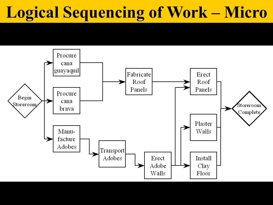 Logical Sequencing of Work – Micro