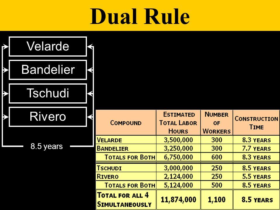 Dual Rule Tschudi Rivero Velarde Bandelier 8.5 years