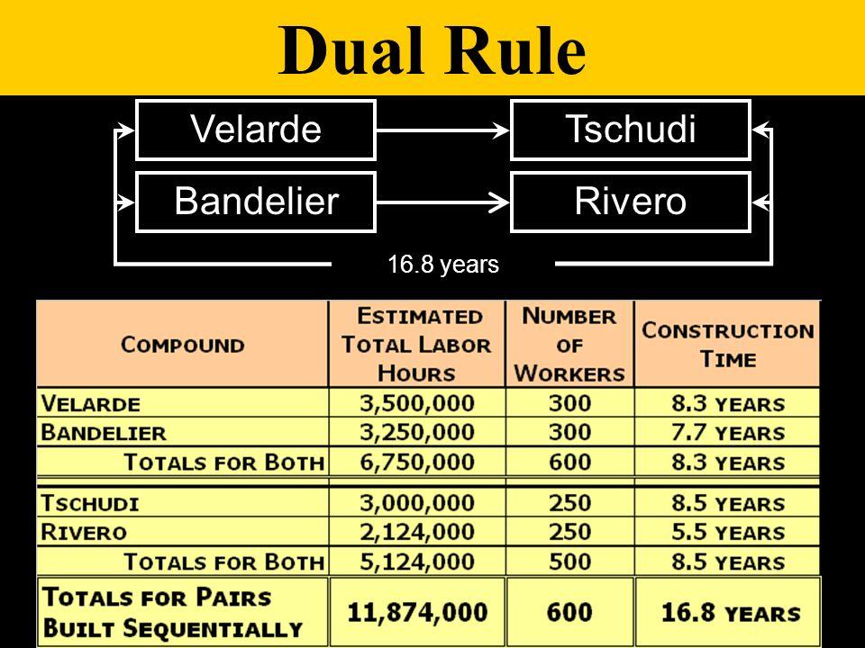 Dual Rule Velarde Bandelier 16.8 years Tschudi Rivero