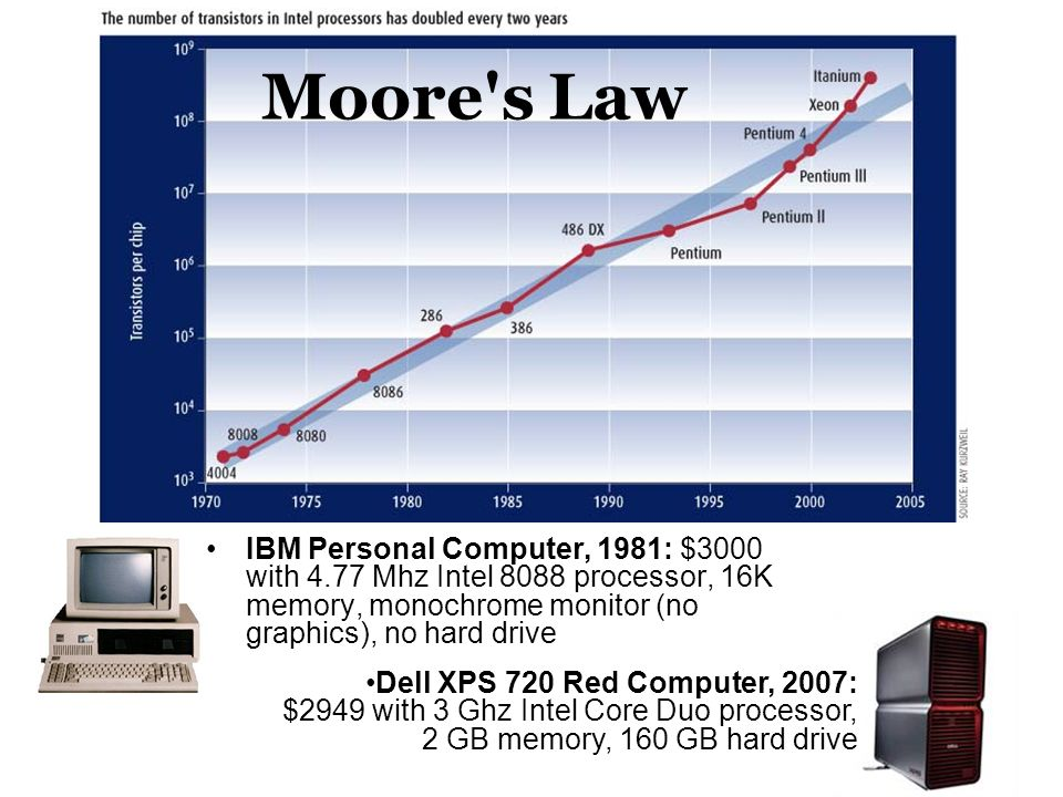 IBM Personal Computer, 1981: $3000 with 4.77 Mhz Intel 8088 processor, 16K memory, monochrome monitor (no graphics), no hard drive Moore s Law Dell XPS 720 Red Computer, 2007: $2949 with 3 Ghz Intel Core Duo processor, 2 GB memory, 160 GB hard drive