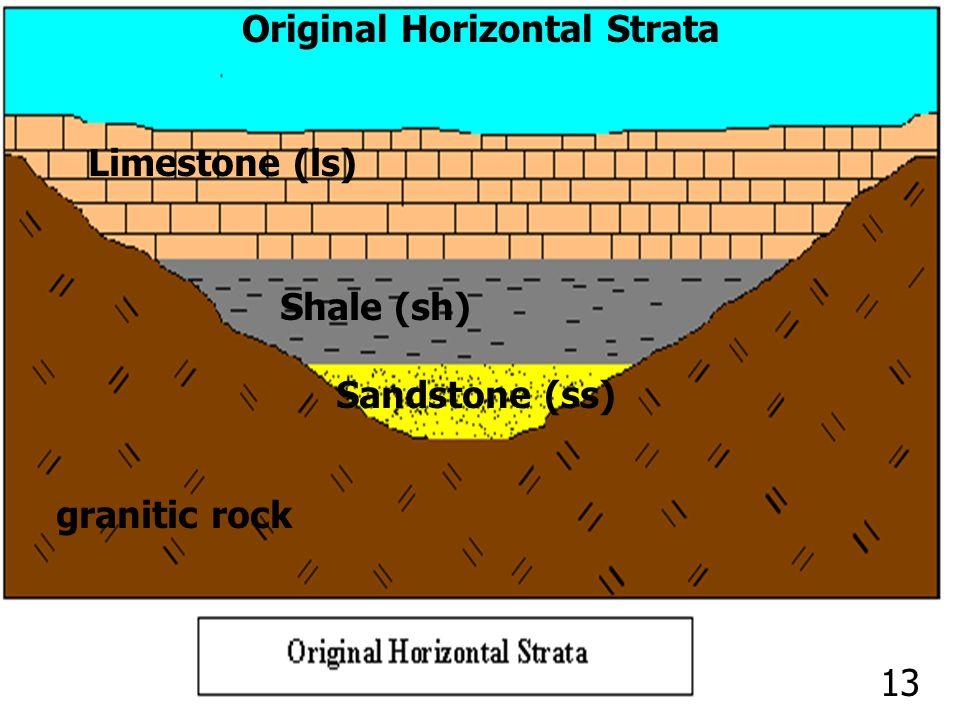 Limestone (ls) Shale (sh) Sandstone (ss) granitic rock Original Horizontal Strata 13