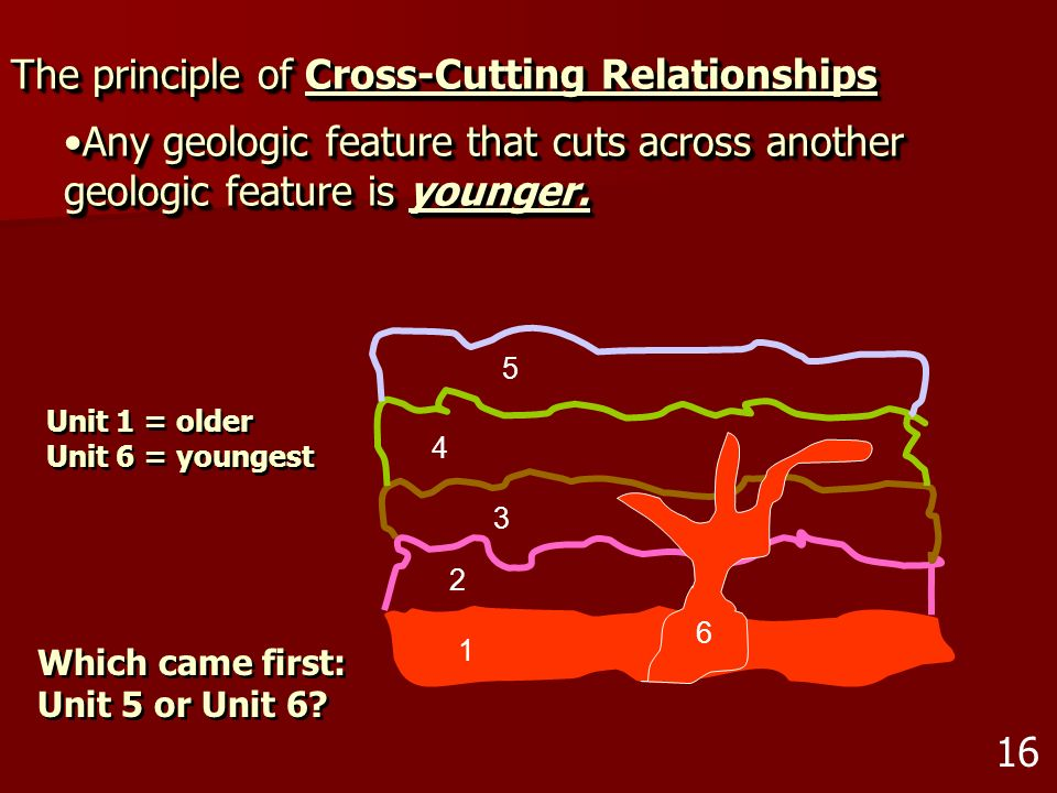 The principle of Cross-Cutting Relationships Any geologic feature that cuts across another geologic feature is younger.Any geologic feature that cuts
