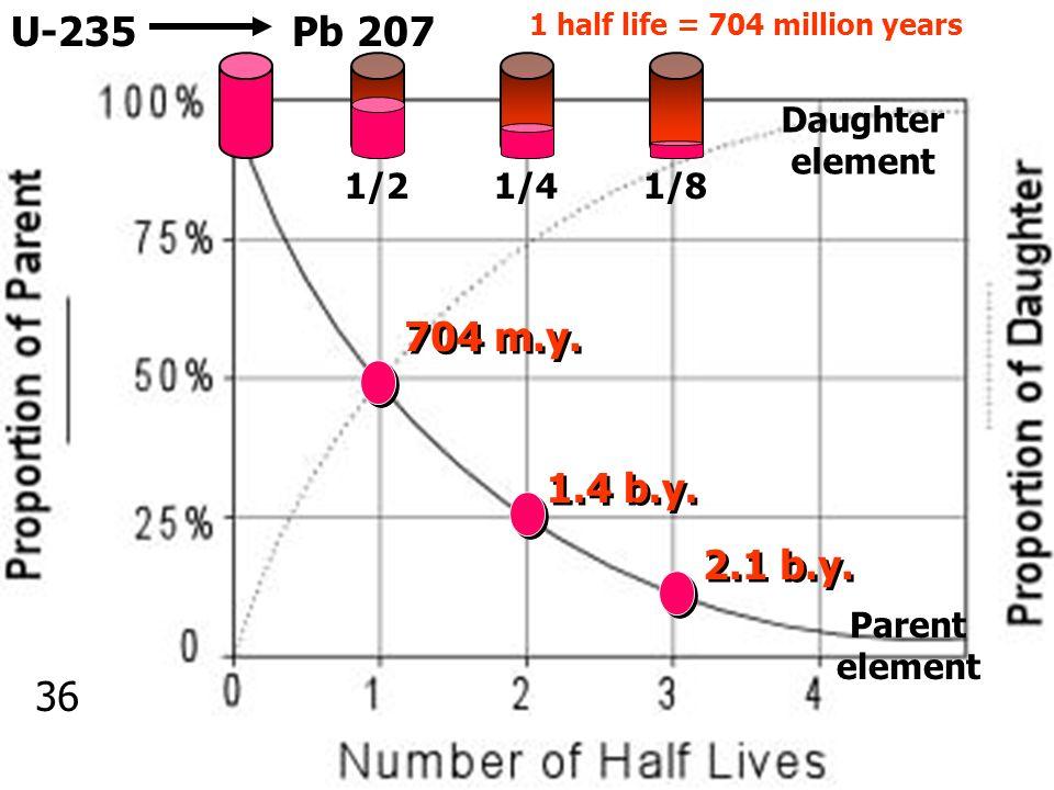 U-3 U-235Pb 207 704 m.y. 1.4 b.y. 2.1 b.y. 1 half life = 704 million years 1/21/41/8 Daughter element Parent element 36