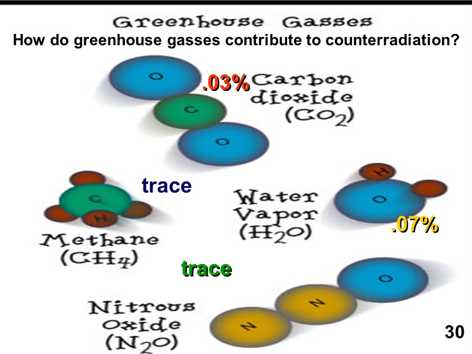 .07%.03% trace How do greenhouse gasses contribute to counterradiation? 30