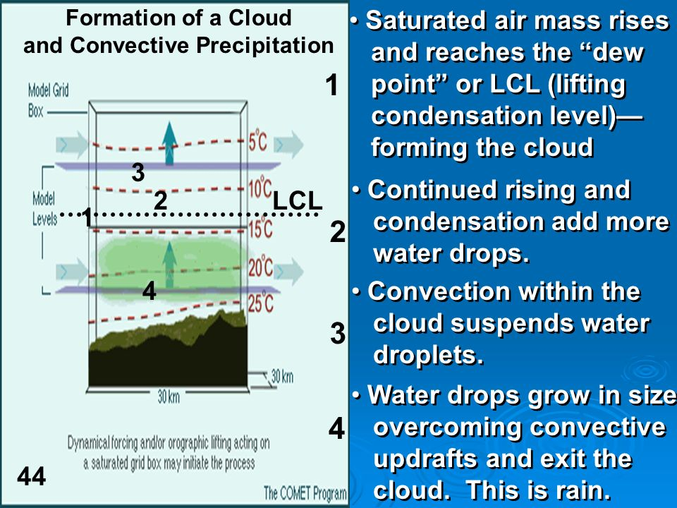 Formation of a Cloud and Convective Precipitation LCL Saturated air mass rises and reaches the dew point or LCL (lifting condensation level) forming t