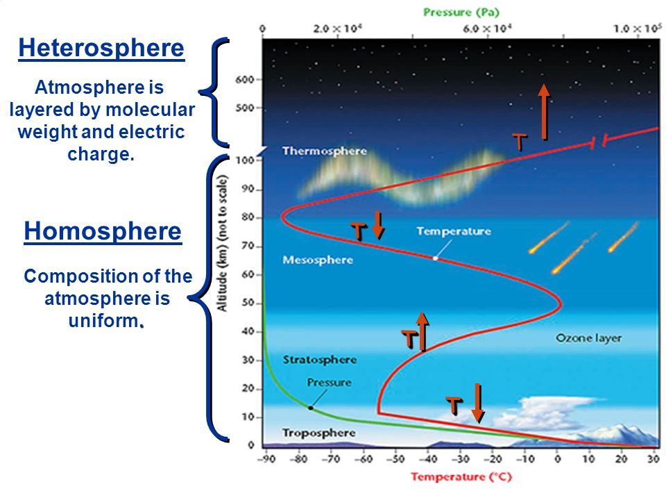 TT TT TT T T Homosphere Composition of the atmosphere is. uniform. Heterosphere Atmosphere is layered by molecular weight and electric charge.