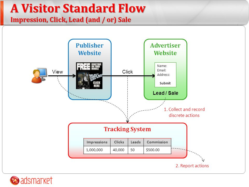A Visitor Standard Flow Impression, Click, Lead (and / or) Sale Publisher Website Tracking System Advertiser Website ImpressionsClicksLeadsCommission