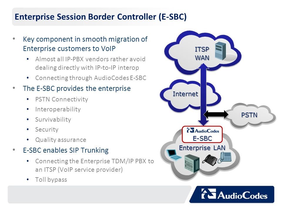 Enterprise Session Border Controller (E-SBC) Key component in smooth migration of Enterprise customers to VoIP Almost all IP-PBX vendors rather avoid
