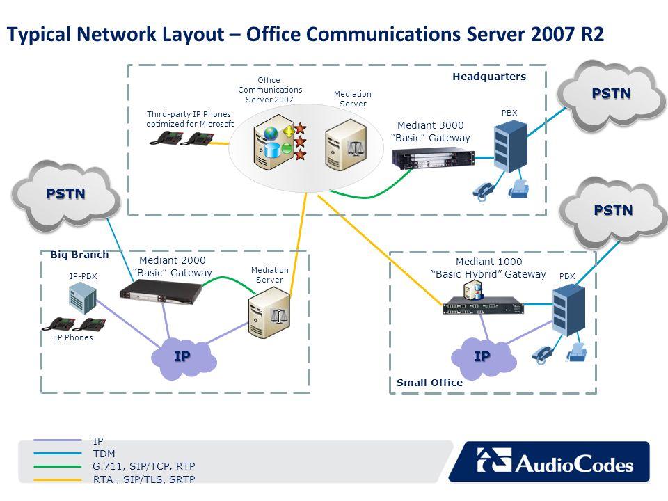 Typical Network Layout – Office Communications Server 2007 R2 Mediant 1000 Basic Hybrid Gateway PBX Big Branch Mediant 2000 Basic Gateway Mediant 3000