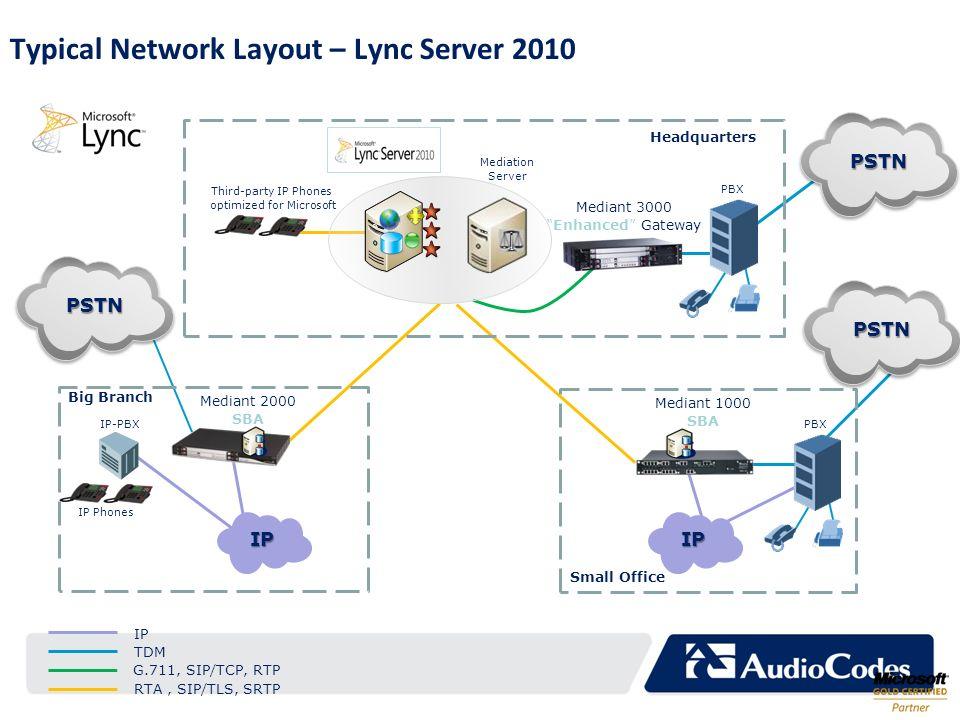 Typical Network Layout – Lync Server 2010 Mediant 1000 SBA PBX Small Office Big Branch Mediant 2000 SBA Mediant 3000 Enhanced Gateway PBX Headquarters