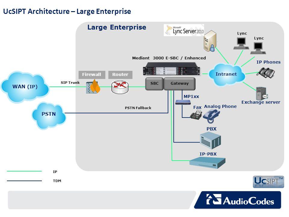 Large Enterprise WAN (IP) PSTN Fallback Gateway IP Phones Intranet SIP Trunk SBC PSTN PBX IP-PBX IP TDM Fax Firewall Router Exchange server Lync Analo