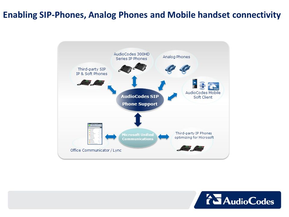 Third-party IP Phones optimizing for Microsoft Office Communicator / Lync Microsoft Unified Communications AudioCodes SIP Phone Support AudioCodes Mob