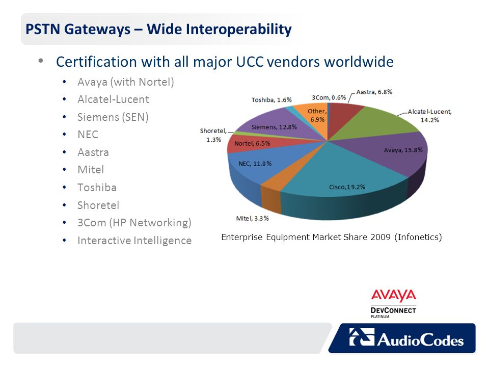 PSTN Gateways – Wide Interoperability Certification with all major UCC vendors worldwide Avaya (with Nortel) Alcatel-Lucent Siemens (SEN) NEC Aastra M
