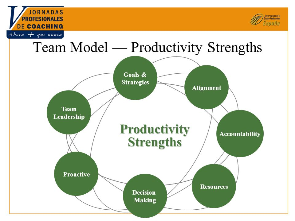 17 Team Model Productivity Strengths ProductivityStrengths Goals & Strategies Team Leadership Proactive Decision Making Alignment Accountability Resources