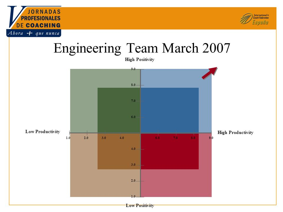 Engineering Team March 2007 High Productivity Low Productivity High Positivity Low Positivity 6.07.08.09.0 6.0 8.0 9.0 1.02.03.0 2.0 4.0 1.0 4.0 7.0