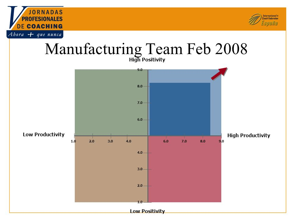 High Productivity Low Productivity High Positivity Low Positivity Manufacturing Team Feb 2008