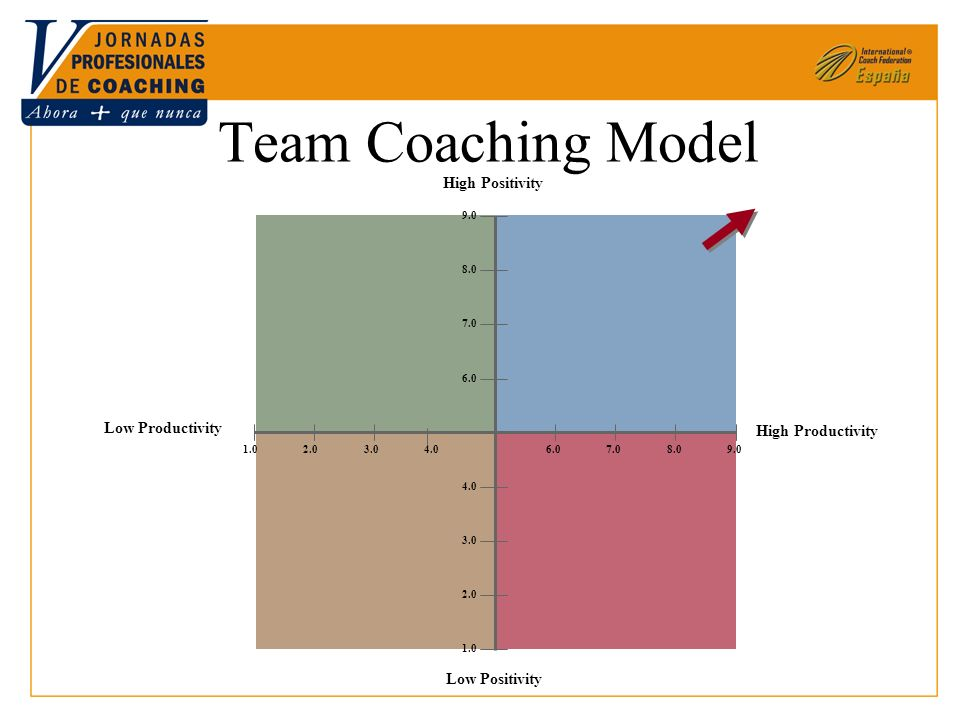 High Productivity Low Productivity High Positivity Low Positivity 6.07.08.09.0 6.0 8.0 9.0 1.02.03.0 2.0 4.0 1.0 4.0 7.0 Team Coaching Model