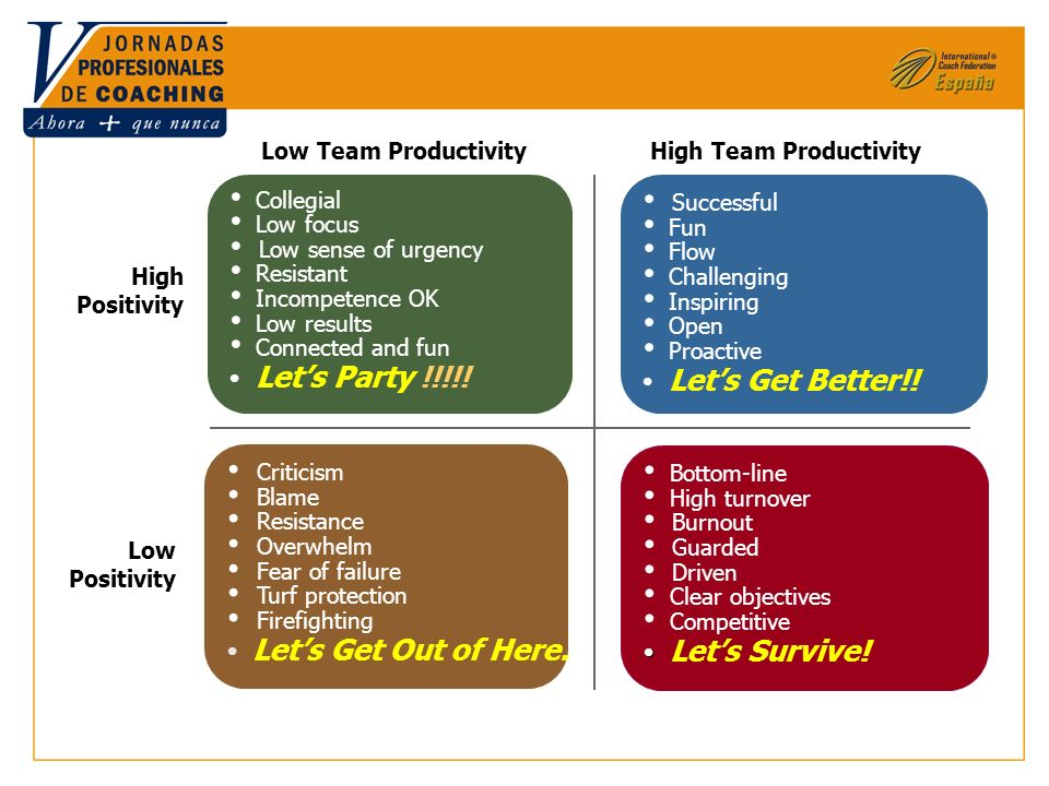 High Team ProductivityLow Team Productivity High Positivity Low Positivity Collegial Low focus Low sense of urgency Resistant Incompetence OK Low resu