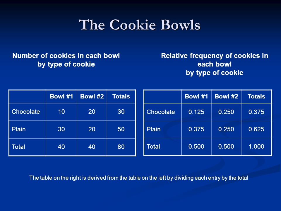 The Cookie Bowls Bowl #1Bowl #2Totals Chocolate102030 Plain302050 Total40 80 Bowl #1Bowl #2Totals Chocolate0.1250.2500.375 Plain0.3750.2500.625 Total0
