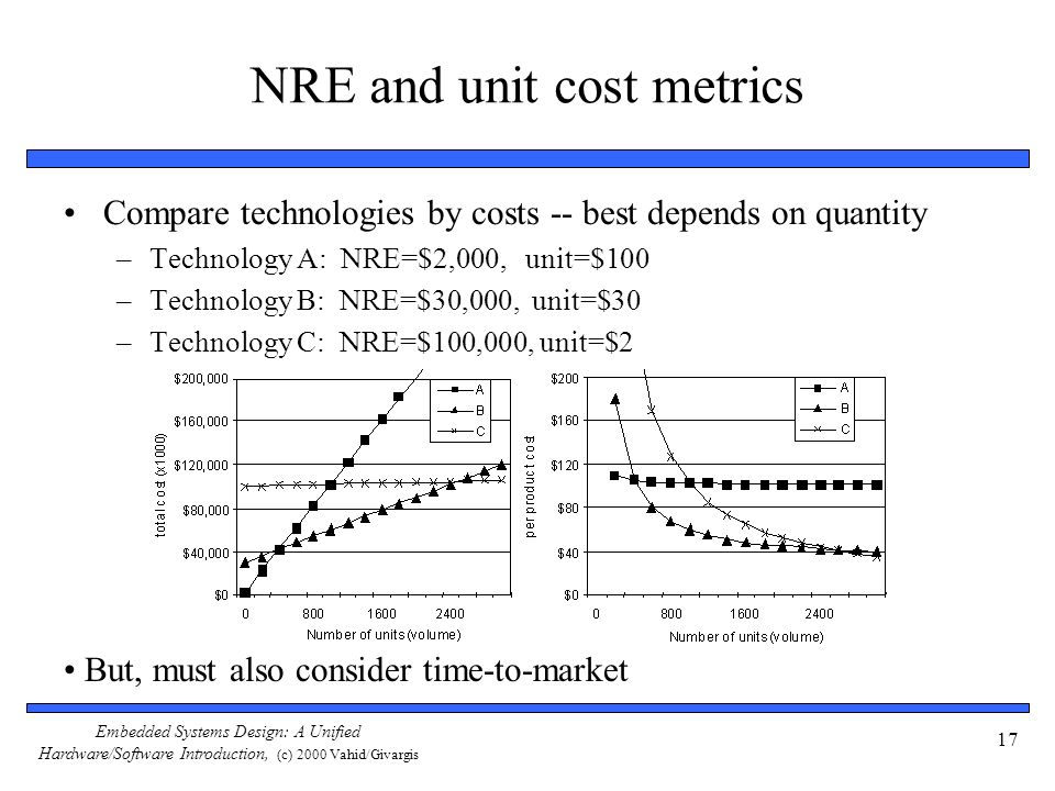 Embedded Systems Design: A Unified Hardware/Software Introduction, (c) 2000 Vahid/Givargis 17 NRE and unit cost metrics Compare technologies by costs