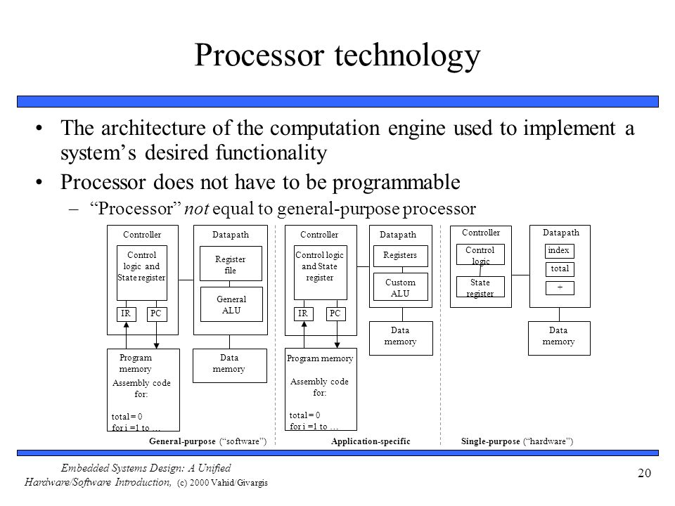 Embedded Systems Design: A Unified Hardware/Software Introduction, (c) 2000 Vahid/Givargis 20 Processor technology The architecture of the computation
