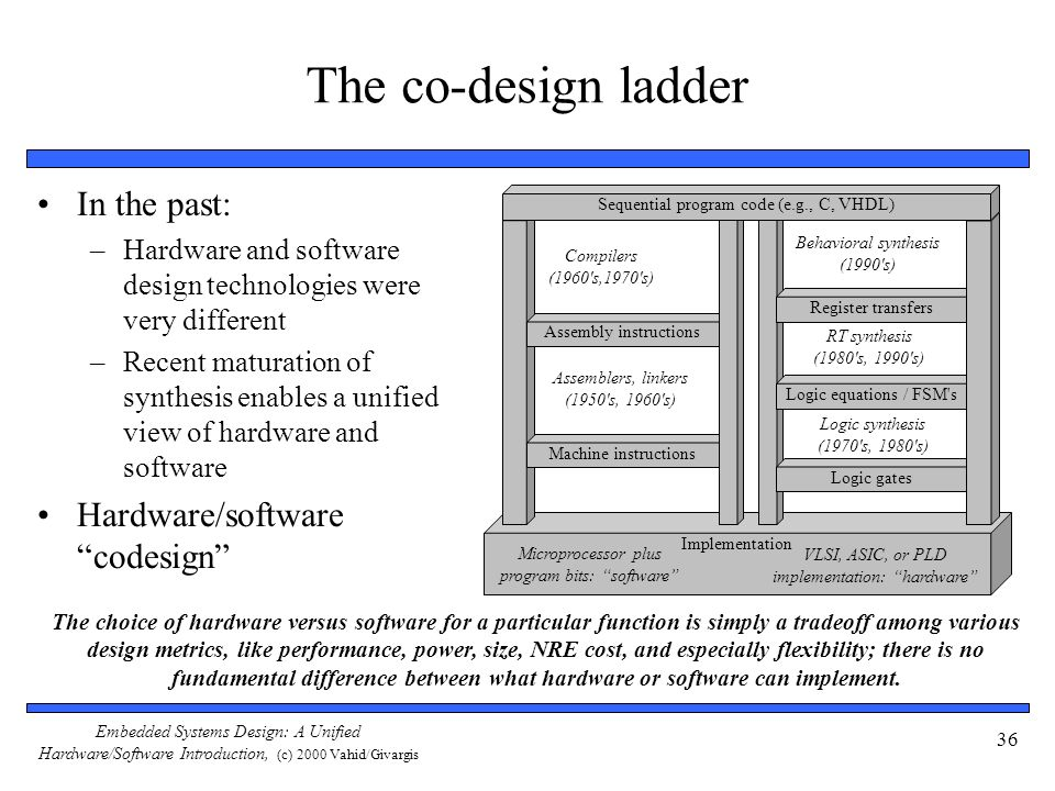 Embedded Systems Design: A Unified Hardware/Software Introduction, (c) 2000 Vahid/Givargis 36 The co-design ladder In the past: –Hardware and software