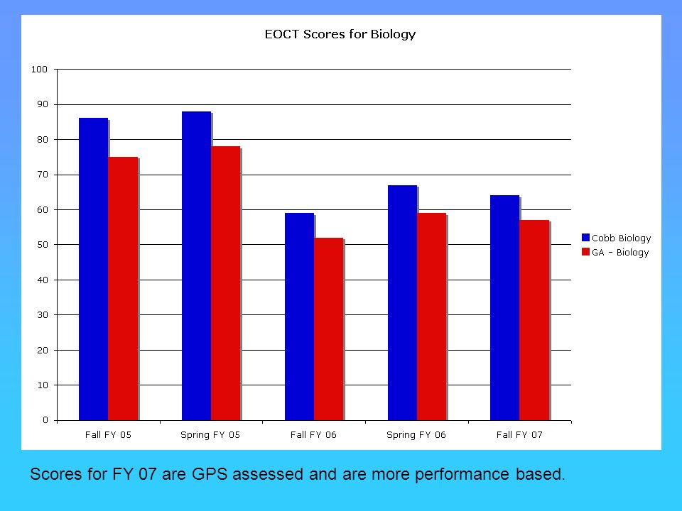 Scores for FY 07 are GPS assessed and are more performance based.