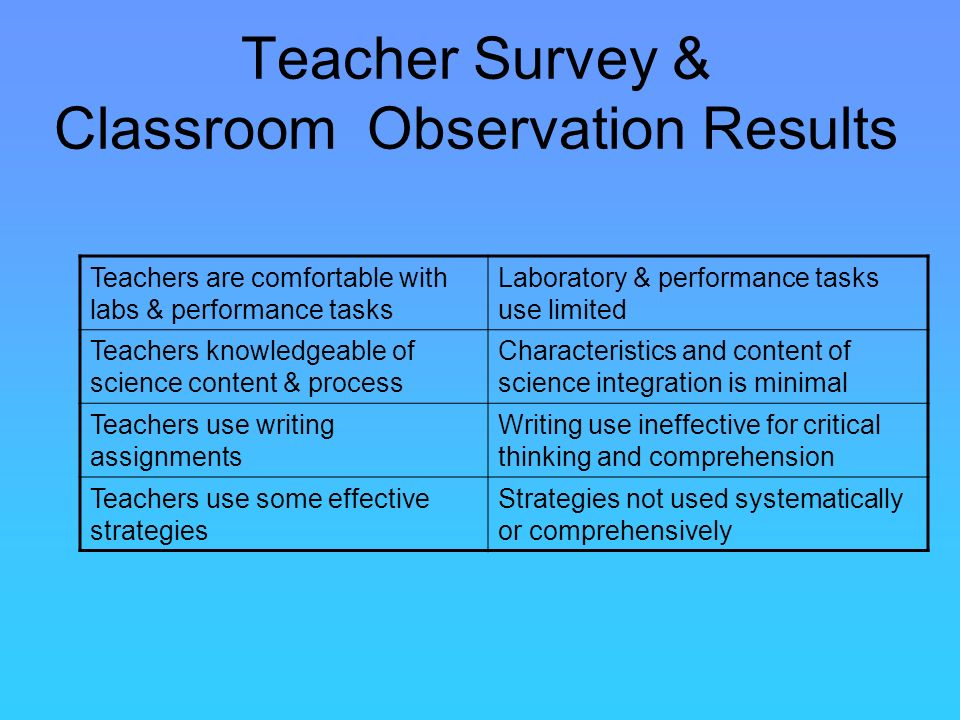 Teacher Survey & Classroom Observation Results Teachers are comfortable with labs & performance tasks Laboratory & performance tasks use limited Teachers knowledgeable of science content & process Characteristics and content of science integration is minimal Teachers use writing assignments Writing use ineffective for critical thinking and comprehension Teachers use some effective strategies Strategies not used systematically or comprehensively