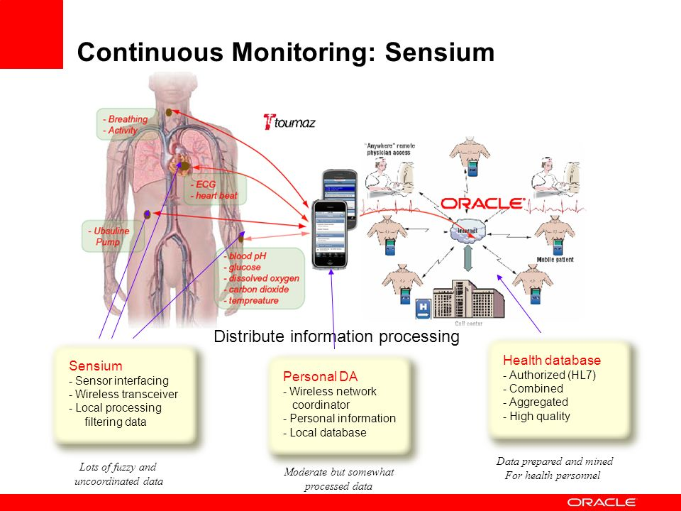 Distribute information processing Sensium - Sensor interfacing - Wireless transceiver - Local processing filtering data Lots of fuzzy and uncoordinate
