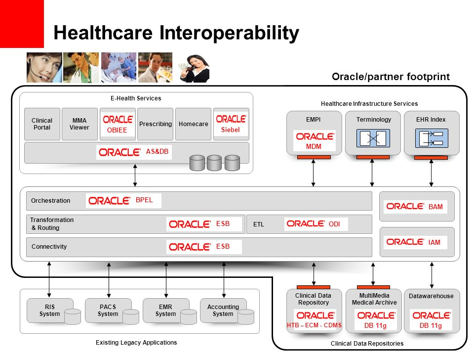 Clinical Portal MMA Viewer Business Intelligence PrescribingHomecare Health Information Access Layer Connectivity Orchestration Transformation & Routi