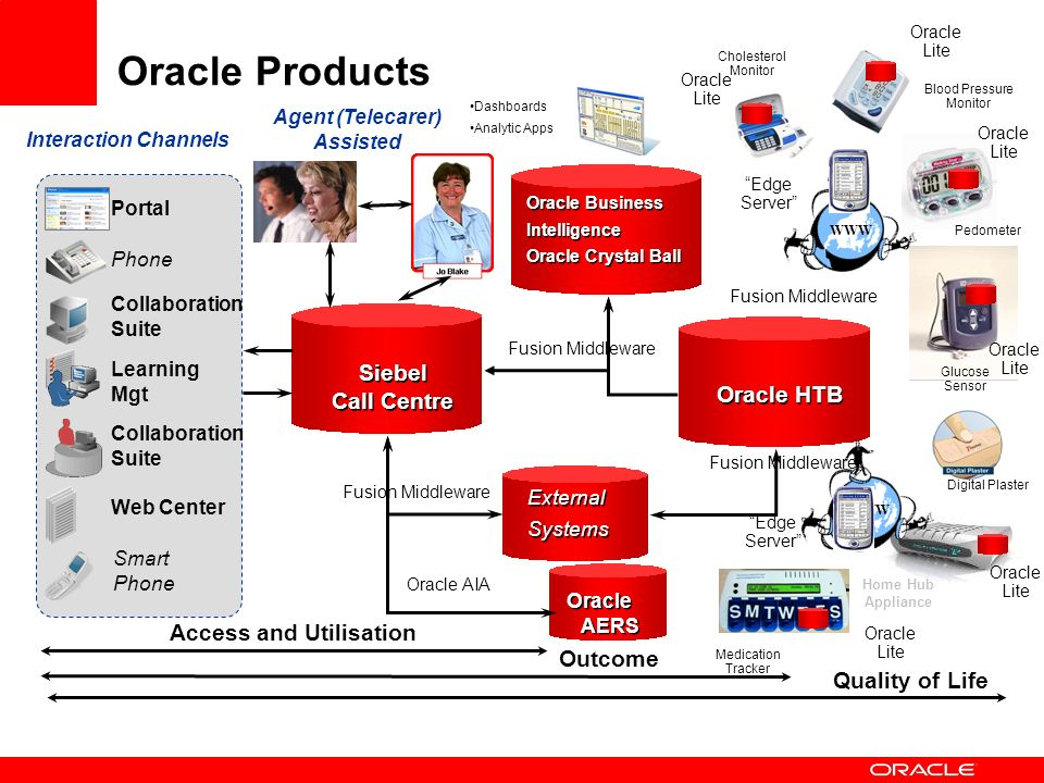 Oracle Products Access and Utilisation Outcome Interaction Channels Agent (Telecarer) Assisted Portal Collaboration Suite Phone Collaboration Suite We