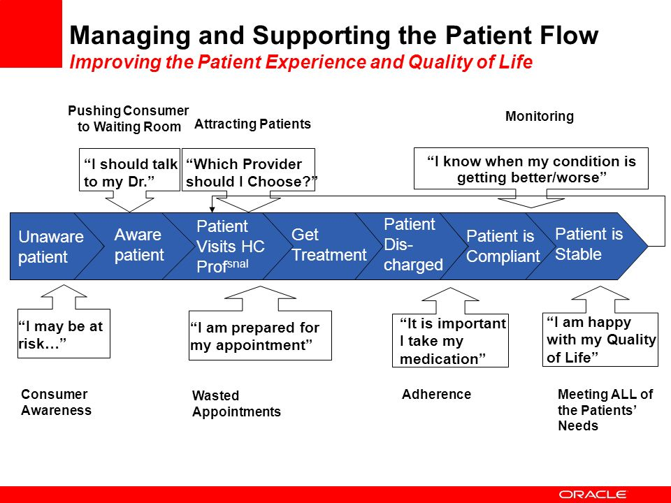 Managing and Supporting the Patient Flow Improving the Patient Experience and Quality of Life Aware patient Patient Visits HC Prof snal Get Treatment