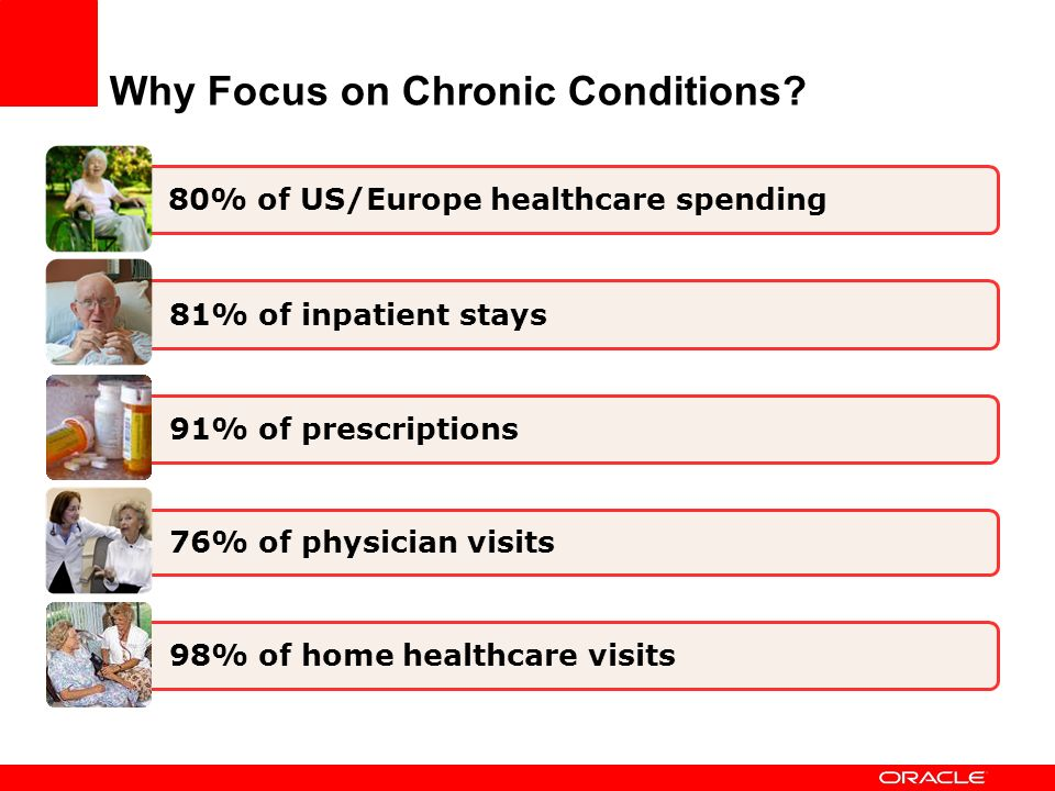 Why Focus on Chronic Conditions? 81% of inpatient stays 80% of US/Europe healthcare spending 91% of prescriptions 76% of physician visits 98% of home