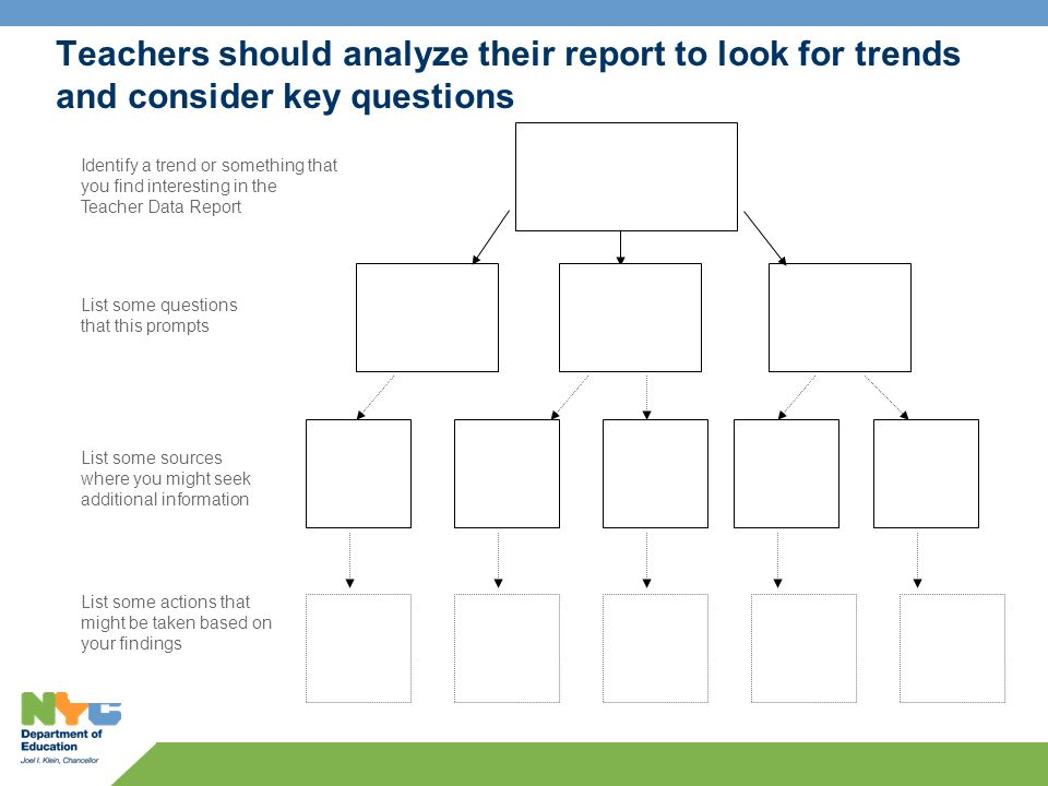 Teachers should analyze their report to look for trends and consider key questions Identify a trend or something that you find interesting in the Teacher Data Report List some questions that this prompts List some sources where you might seek additional information List some actions that might be taken based on your findings