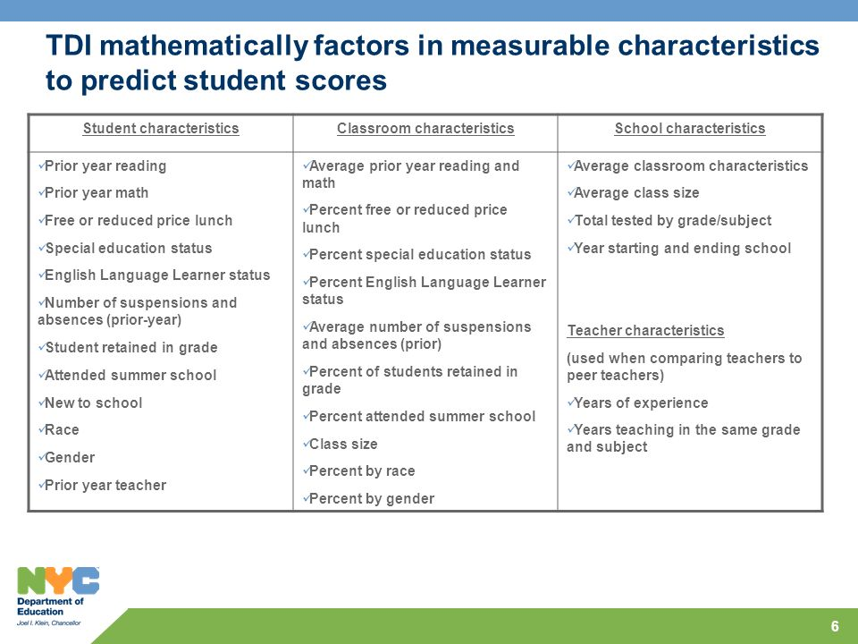 6 TDI mathematically factors in measurable characteristics to predict student scores Student characteristicsClassroom characteristicsSchool characteri