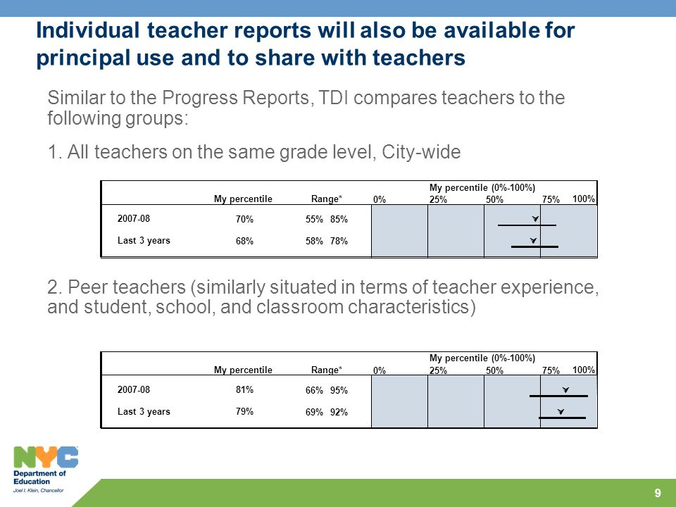 9 Individual teacher reports will also be available for principal use and to share with teachers Similar to the Progress Reports, TDI compares teacher