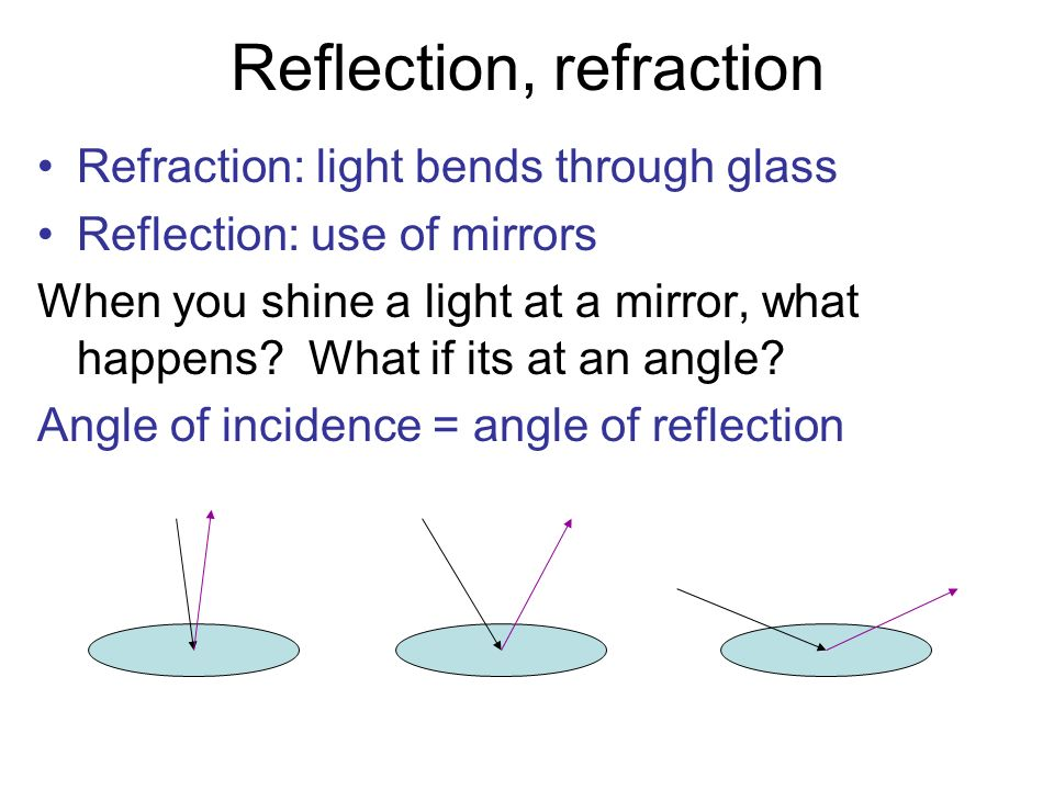 Reflection, refraction Refraction: light bends through glass Reflection: use of mirrors When you shine a light at a mirror, what happens? What if its