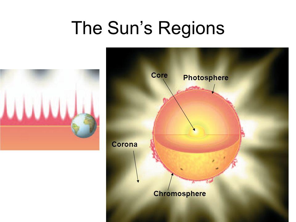 The Suns Regions Corona Core Photosphere Chromosphere