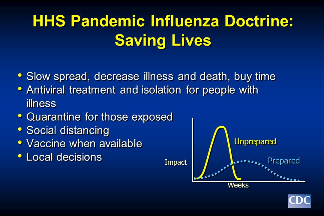HHS Pandemic Influenza Doctrine: Saving Lives Slow spread, decrease illness and death, buy time Antiviral treatment and isolation for people with illn
