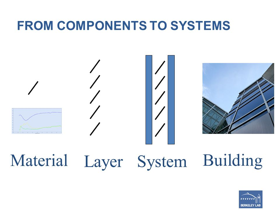 FROM COMPONENTS TO SYSTEMS System Layer Material Building