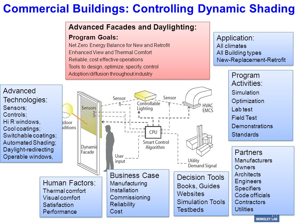 Commercial Buildings: Controlling Dynamic Shading Advanced Technologies: Sensors; Controls; Hi R windows, Cool coatings; Switchable coatings; Automated Shading; Daylight-redirecting Operable windows, Advanced Technologies: Sensors; Controls; Hi R windows, Cool coatings; Switchable coatings; Automated Shading; Daylight-redirecting Operable windows, Program Activities: Simulation Optimization Lab test Field Test Demonstrations Standards Program Activities: Simulation Optimization Lab test Field Test Demonstrations Standards Human Factors: Thermal comfort Visual comfort Satisfaction Performance Human Factors: Thermal comfort Visual comfort Satisfaction Performance Business Case Manufacturing Installation Commissioning Reliability Cost Business Case Manufacturing Installation Commissioning Reliability Cost Advanced Facades and Daylighting: Program Goals: Net Zero Energy Balance for New and Retrofit Enhanced View and Thermal Comfort Reliable, cost effective operations Tools to design, optimize, specify, control Adoption/diffusion throughout industry Advanced Facades and Daylighting: Program Goals: Net Zero Energy Balance for New and Retrofit Enhanced View and Thermal Comfort Reliable, cost effective operations Tools to design, optimize, specify, control Adoption/diffusion throughout industry Application: All climates All Building types New-Replacement-Retrofit Application: All climates All Building types New-Replacement-Retrofit Decision Tools Books, Guides Websites Simulation Tools Testbeds Decision Tools Books, Guides Websites Simulation Tools Testbeds Partners Manufacturers Owners Architects Engineers Specifiers Code officials Contractors Utilities Partners Manufacturers Owners Architects Engineers Specifiers Code officials Contractors Utilities