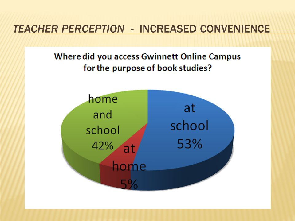 TEACHER PERCEPTION- INCREASED CONVENIENCE