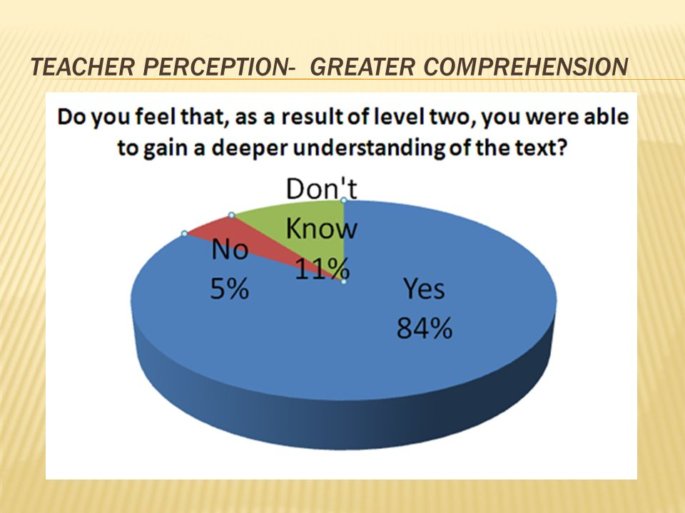 TEACHER PERCEPTION- GREATER COMPREHENSION