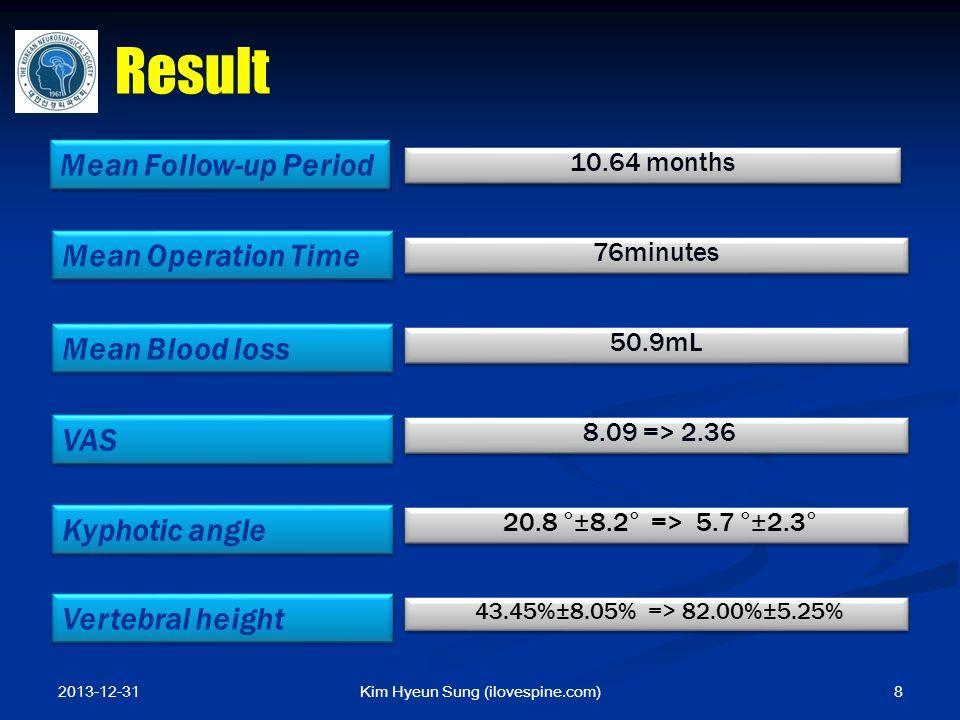 Kim Hyeun Sung (ilovespine.com) Mean Operation Time 76minutes Mean Blood loss 50.9mL VAS 8.09 => 2.36 Kyphotic angle 20.8 °±8.2° => 5.7 °±2.3° Vertebr