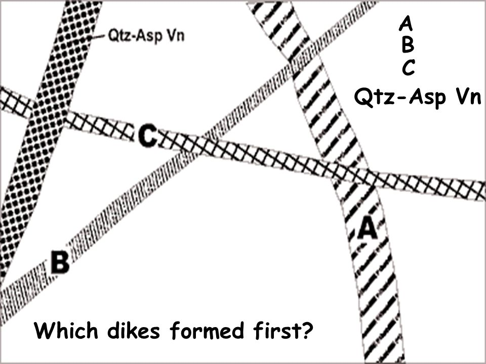 Which dikes formed first A B C Qtz-Asp Vn