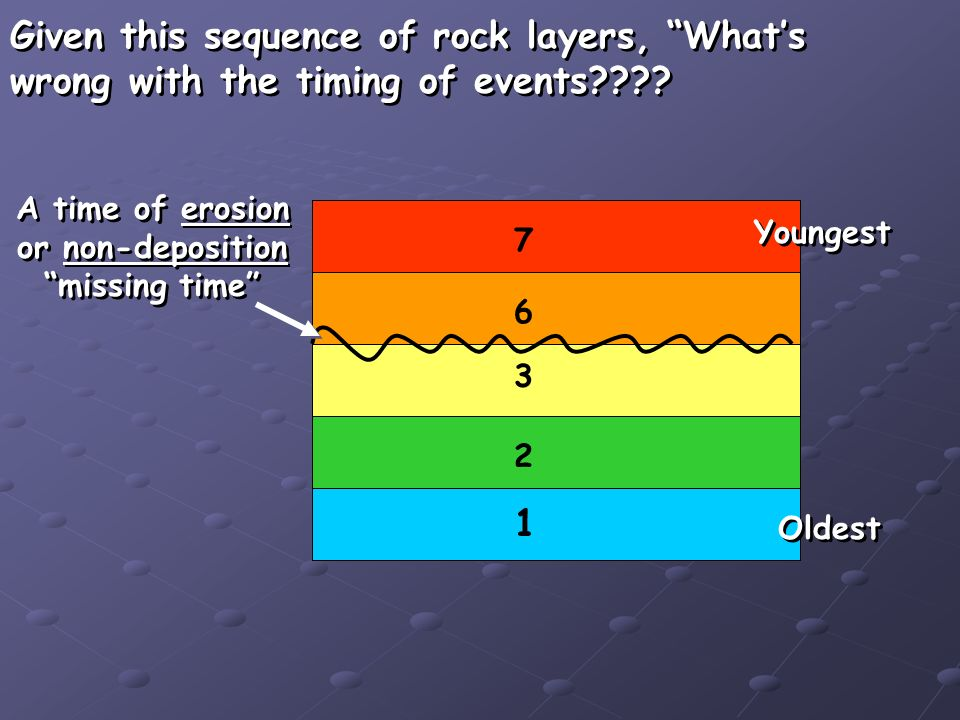 1 2 3 6 7 Given this sequence of rock layers, Whats wrong with the timing of events .