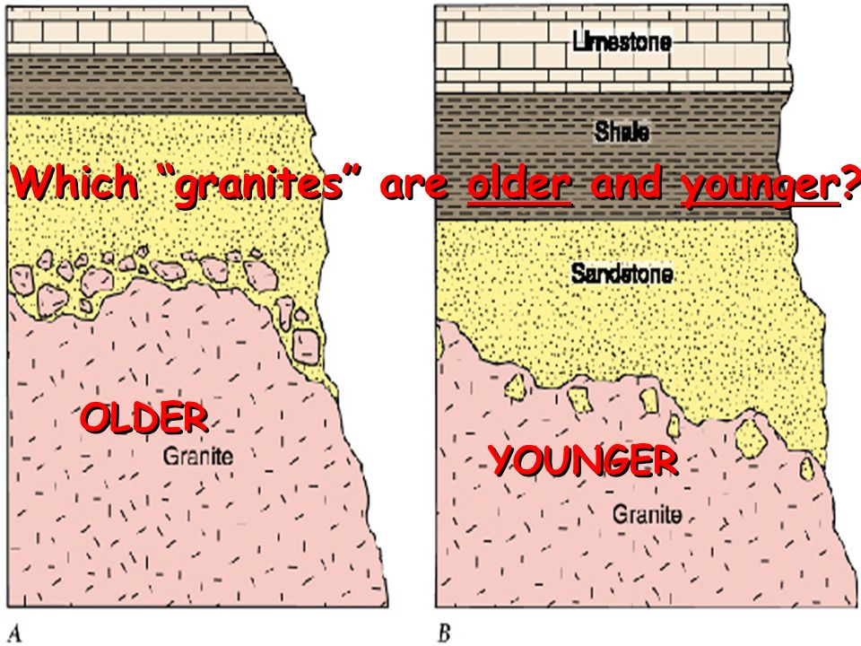 Which granites are older and younger OLDER YOUNGER