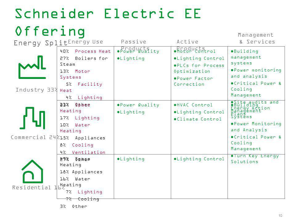 10 Schneider Electric EE Offering Commercial 24% Industry 33% Residential 16% Energy Split 40% Process Heat 27% Boilers for Steam 13% Motor Systems 5%