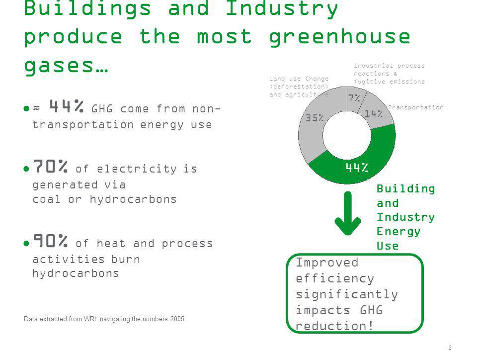 2 Buildings and Industry produce the most greenhouse gases… 44% GHG come from non- transportation energy use 70% of electricity is generated via coal